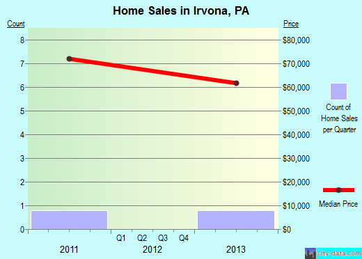 Irvona,PA real estate house value index trend