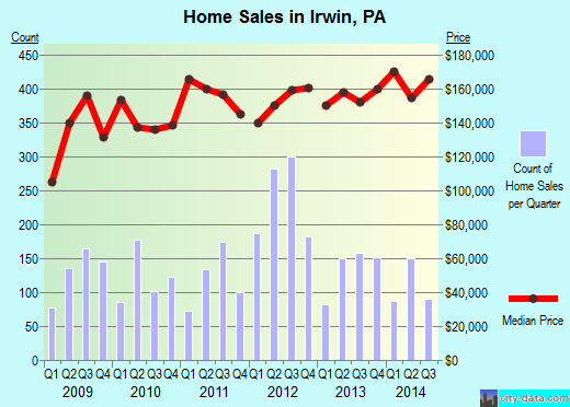 Irwin,PA real estate house value index trend