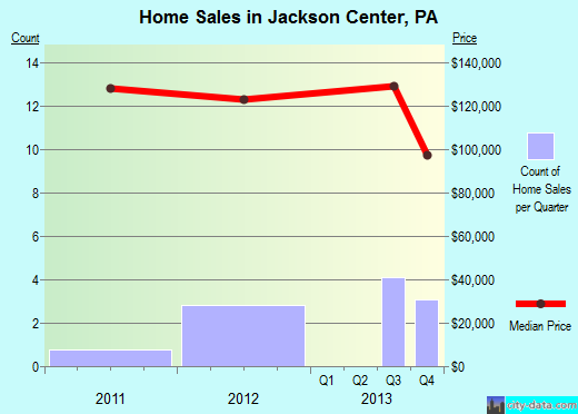 Jackson Center,PA real estate house value index trend