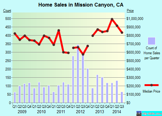 Mission Canyon,CA real estate house value index trend