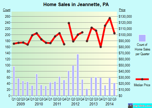 Jeannette,PA real estate house value index trend
