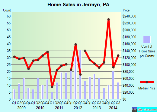 Jermyn,PA real estate house value index trend