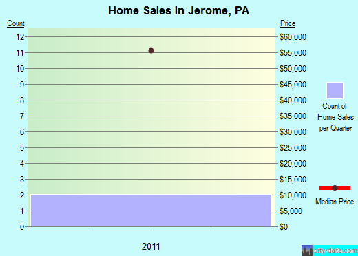 Jerome,PA real estate house value index trend