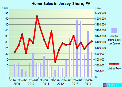 Jersey Shore,PA real estate house value index trend