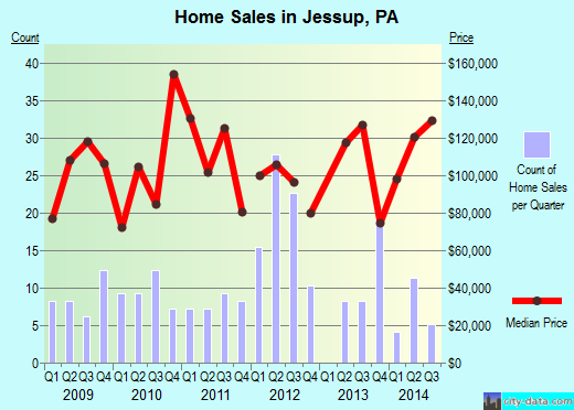 Jessup,PA real estate house value index trend