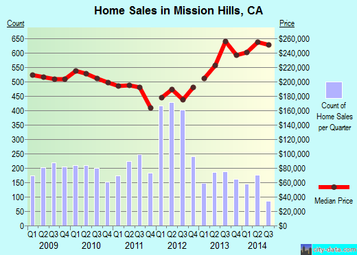 Mission Hills,CA real estate house value index trend