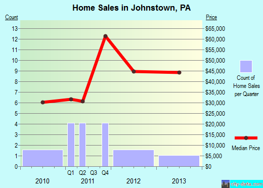 Johnstown,PA real estate house value index trend