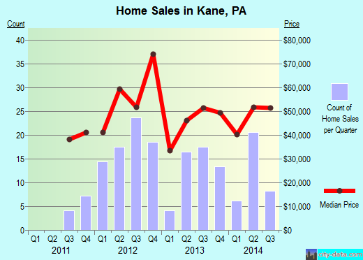 Kane,PA real estate house value index trend
