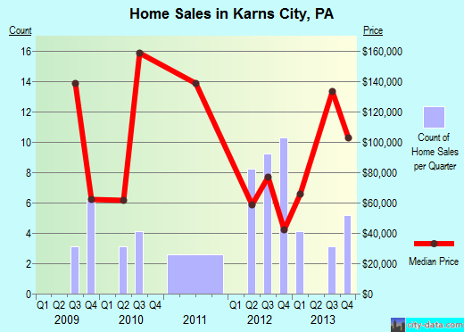 Karns City,PA real estate house value index trend