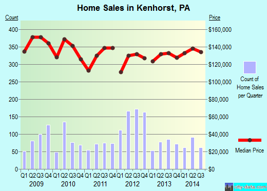 Kenhorst,PA real estate house value index trend
