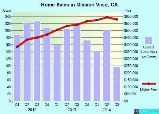Mission Viejo,CA real estate house value index trend