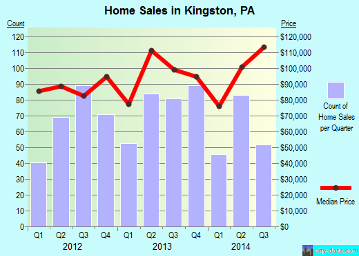 Kingston,PA real estate house value index trend