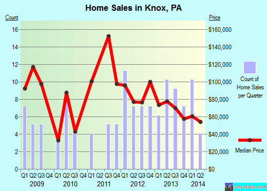 Knox,PA real estate house value index trend