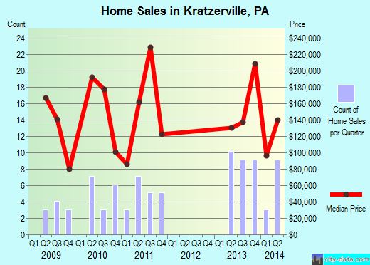 Kratzerville,PA real estate house value index trend