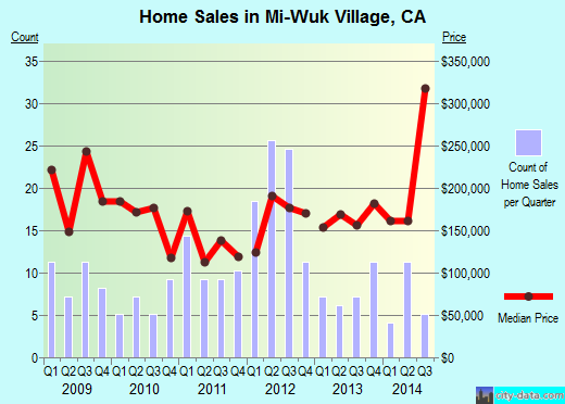 Mi-Wuk Village,CA real estate house value index trend