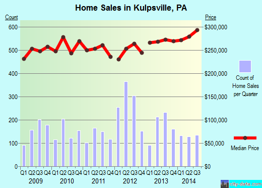 Kulpsville,PA real estate house value index trend