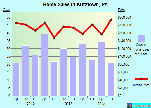 Kutztown,PA index of house prices