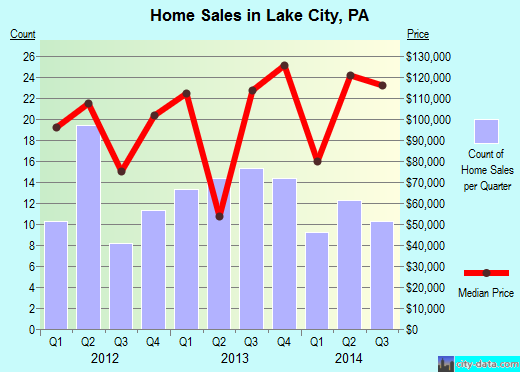 Lake City,PA real estate house value index trend