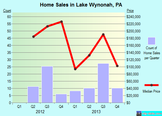 Lake Wynonah,PA real estate house value index trend