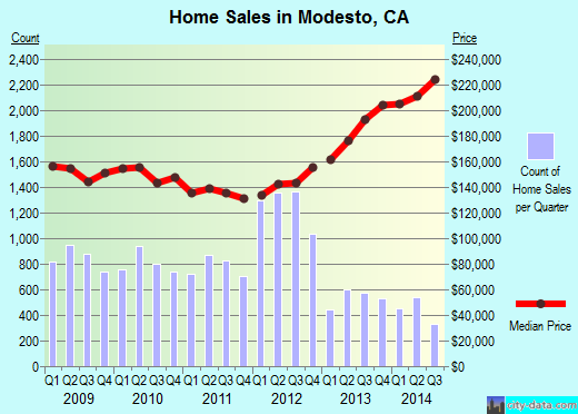 Modesto,CA real estate house value index trend