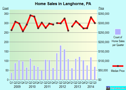 Langhorne,PA real estate house value index trend
