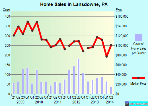 Lansdowne,PA real estate house value index trend