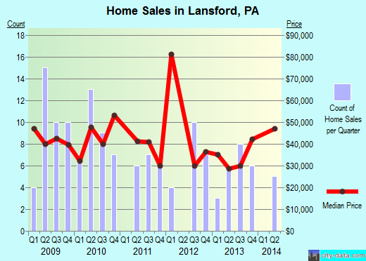 Lansford,PA real estate house value index trend