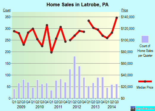 Latrobe,PA real estate house value index trend