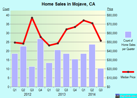 Mojave,CA real estate house value index trend