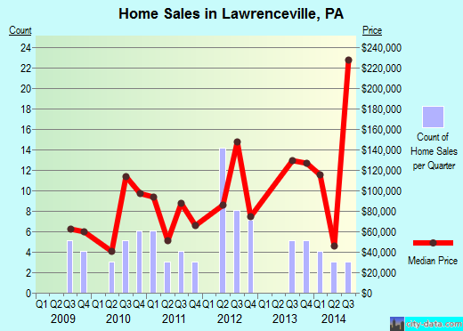 Lawrenceville,PA real estate house value index trend