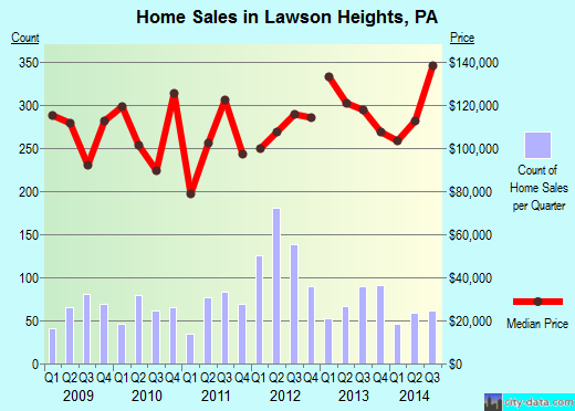 Lawson Heights,PA real estate house value index trend