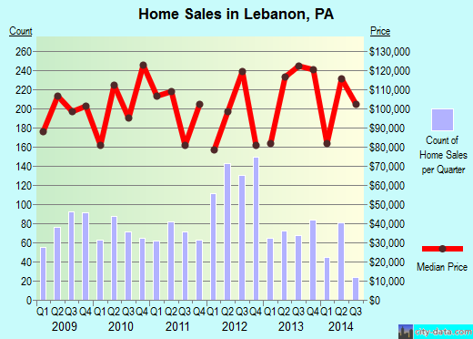 Lebanon,PA real estate house value index trend