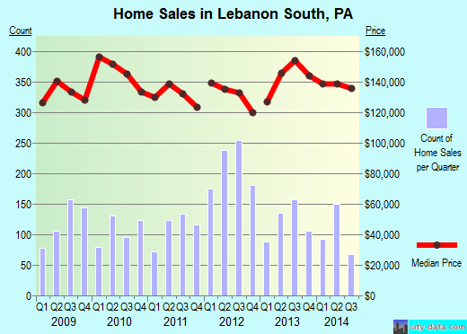 Lebanon South,PA real estate house value index trend