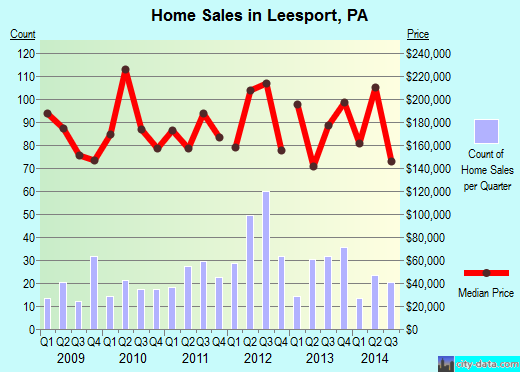Leesport,PA real estate house value index trend