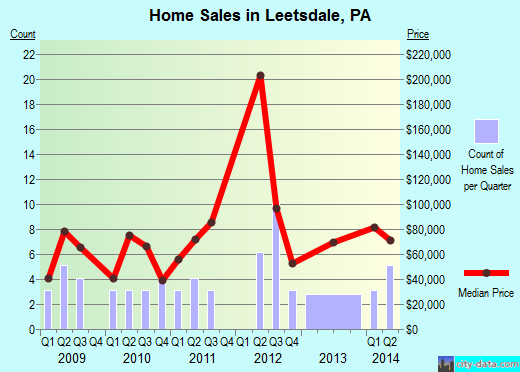 Leetsdale,PA real estate house value index trend
