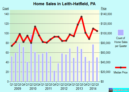 Leith-Hatfield,PA real estate house value index trend
