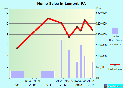 Lemont,PA real estate house value index trend