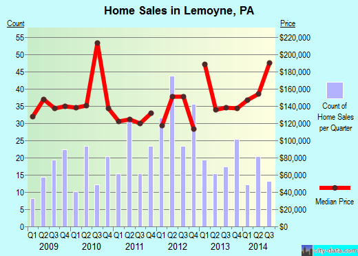 Lemoyne,PA real estate house value index trend