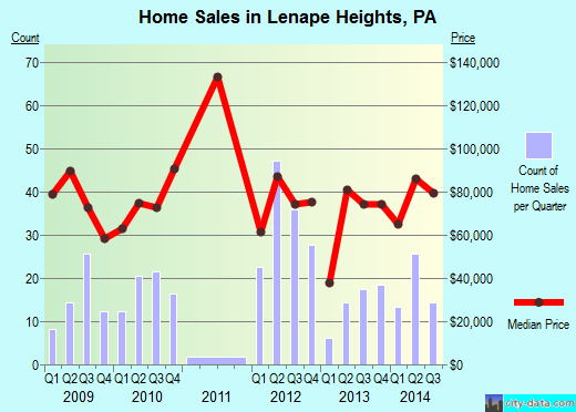 Lenape Heights,PA real estate house value index trend