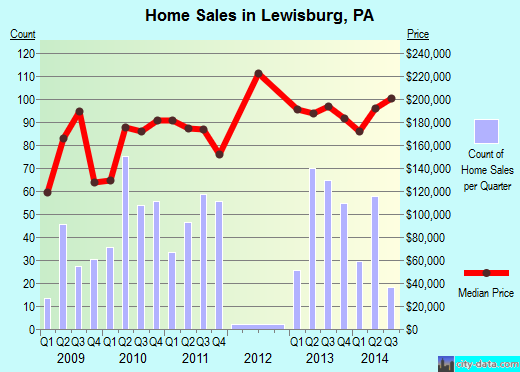 Lewisburg,PA real estate house value index trend