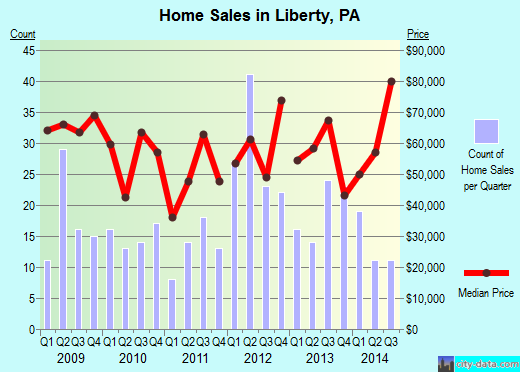 Liberty,PA real estate house value index trend