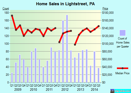 Lightstreet,PA real estate house value index trend