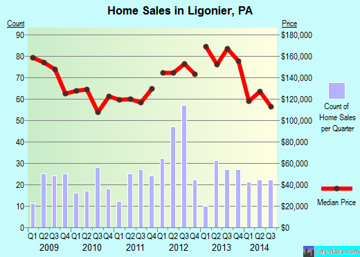 Ligonier,PA real estate house value index trend