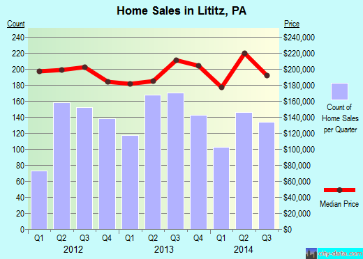 Lititz,PA real estate house value index trend