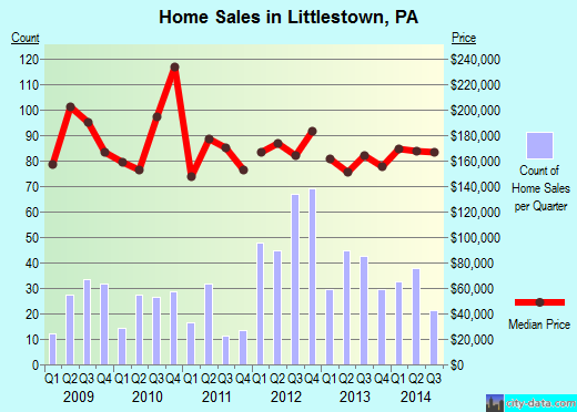 Littlestown,PA real estate house value index trend