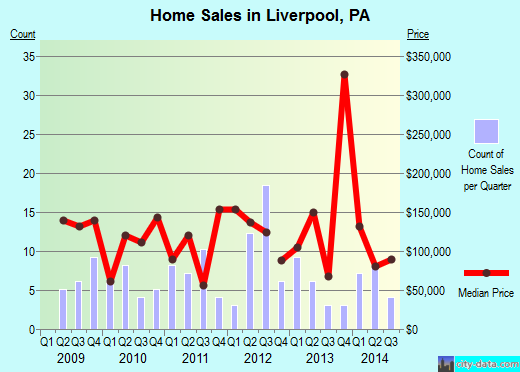 Liverpool,PA real estate house value index trend