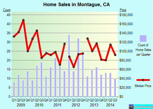 Montague,CA real estate house value index trend