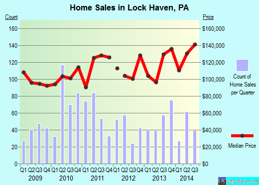 Lock Haven,PA real estate house value index trend