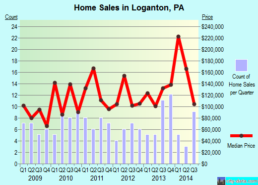 Loganton,PA real estate house value index trend