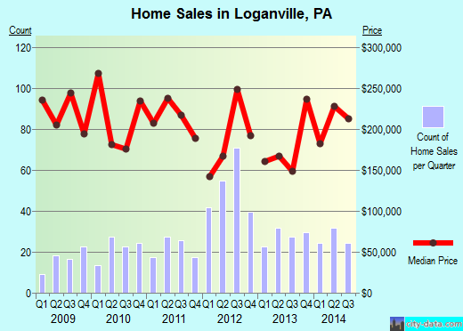 Loganville,PA real estate house value index trend